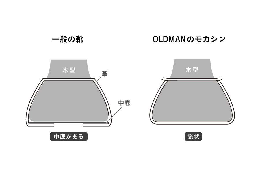 一般的な靴と、OLDMANとの違い。大きな違いは、中底があるかないか。